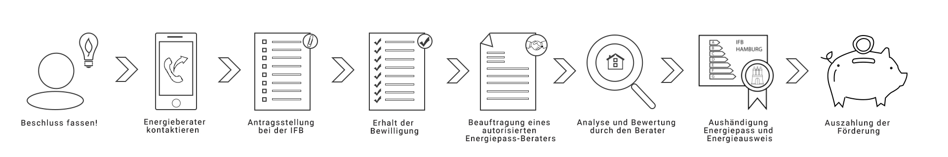 INFENSA_Ablauf_Hamburger-Energiepass